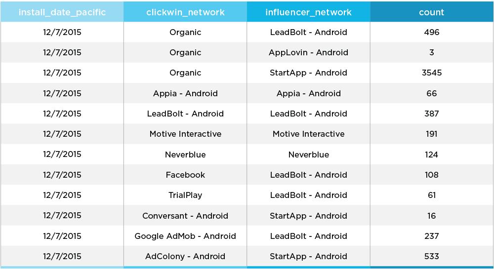 Influencer Report Chart