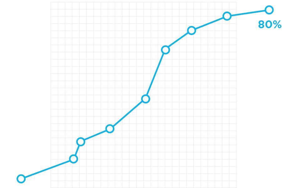 td-graph